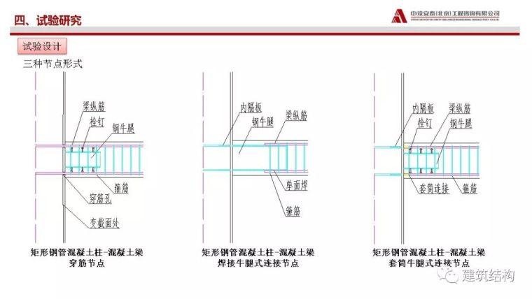 矩形钢管砼柱-混凝土梁穿筋节点受力性能_18