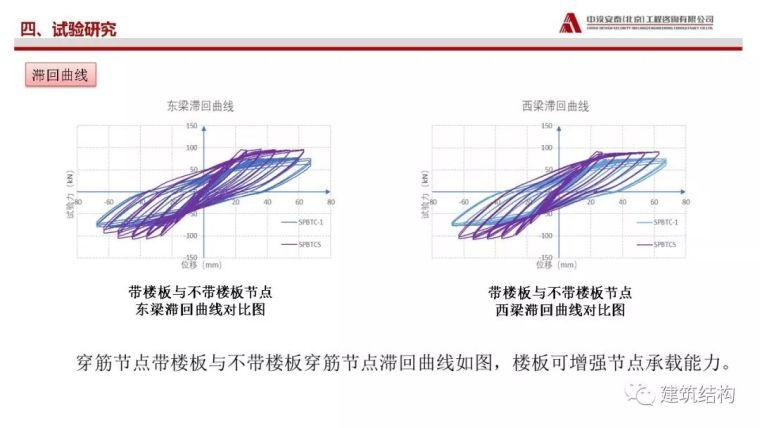 矩形钢管砼柱-混凝土梁穿筋节点受力性能_27