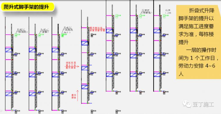 折叠式升降脚手架设计、安装及拆除工艺解析_62