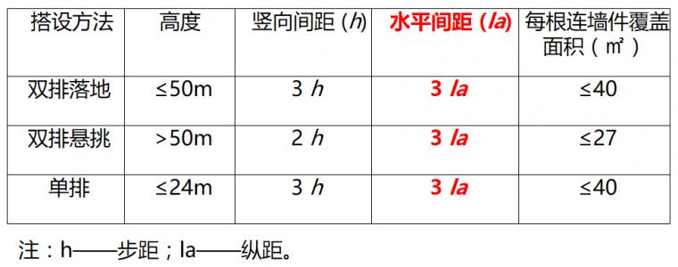 扣件式钢管脚手架:安全技术规范详解_18