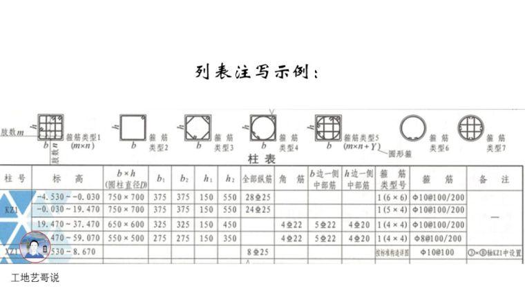 结构钢筋89种构件图解_5