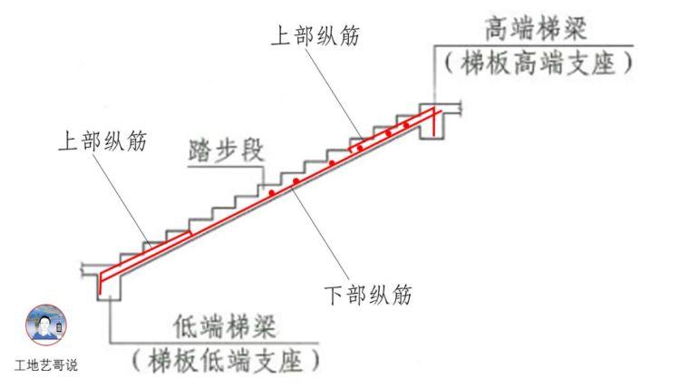 结构钢筋89种构件图解_72