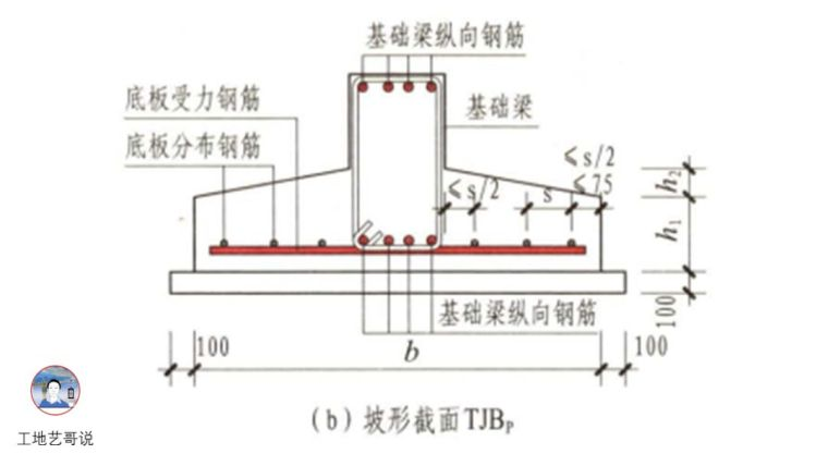 结构钢筋89种构件图解_90