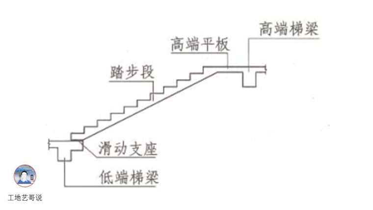 结构钢筋89种构件图解_83