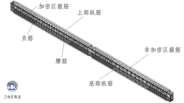 结构钢筋89种构件图解_89