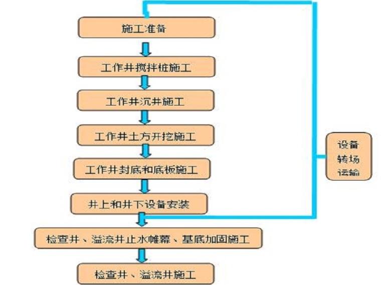 污水压力道矩型工作井方案(清楚明了)