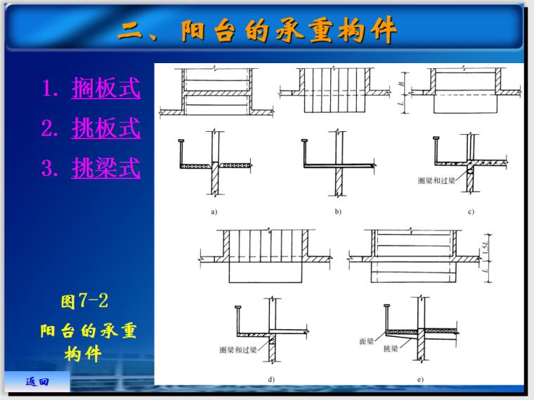 阳台雨棚的结构形式和防排水做法