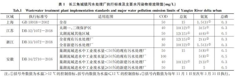 长三角地区污水厂提标改造怎么做?