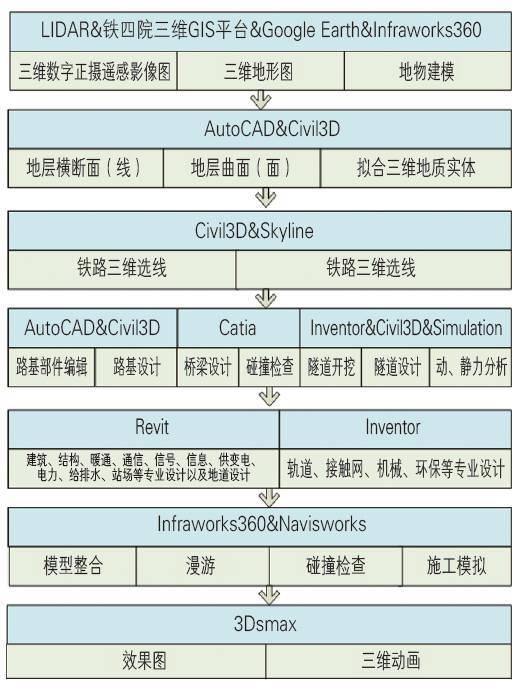武襄十铁路全专业BIM应用