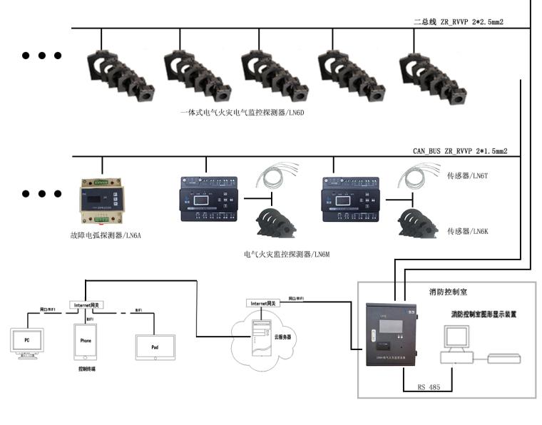 故障电弧探测器在智慧消防中迎大发展