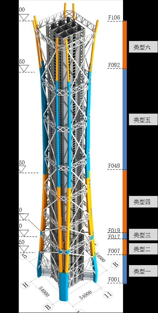 92巨柱截面分类