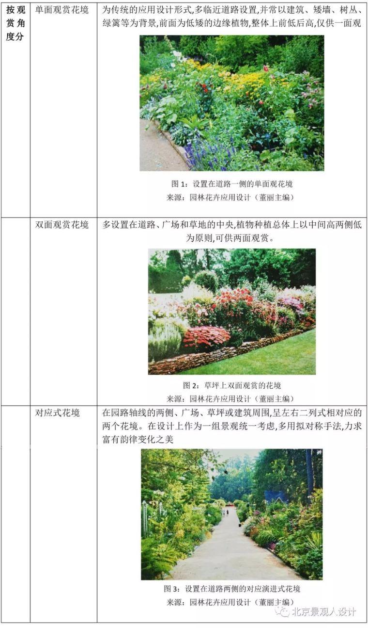 景观人植物记   花镜的植物选择!