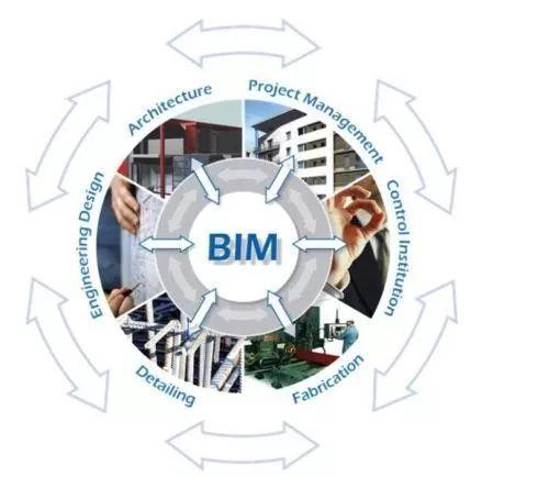 BIM技术在机电安装工程中的应用