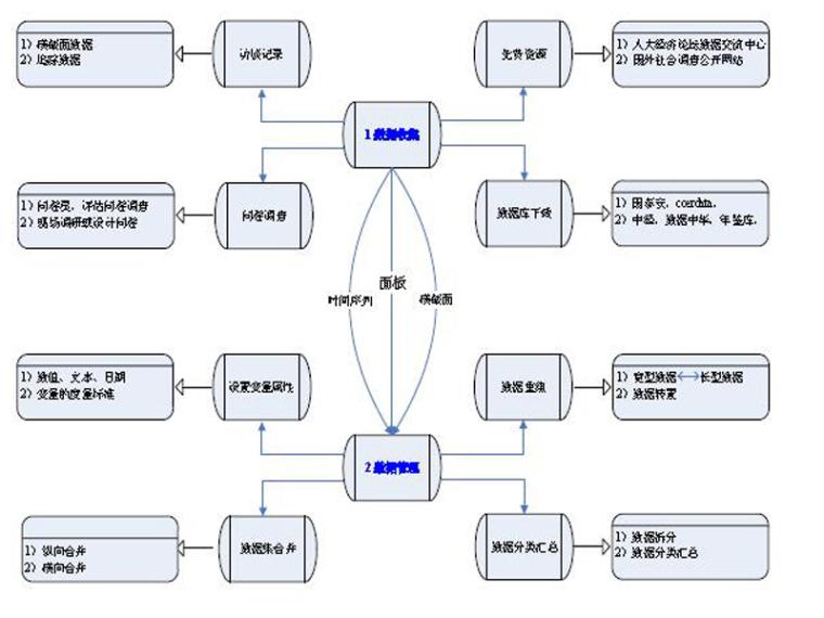 结构方程模型与AMOS软件应用课程