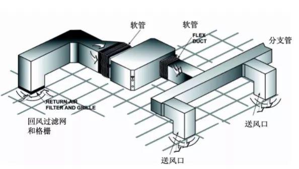 暖通空调工程现场的施工难点与技术完善方法_4