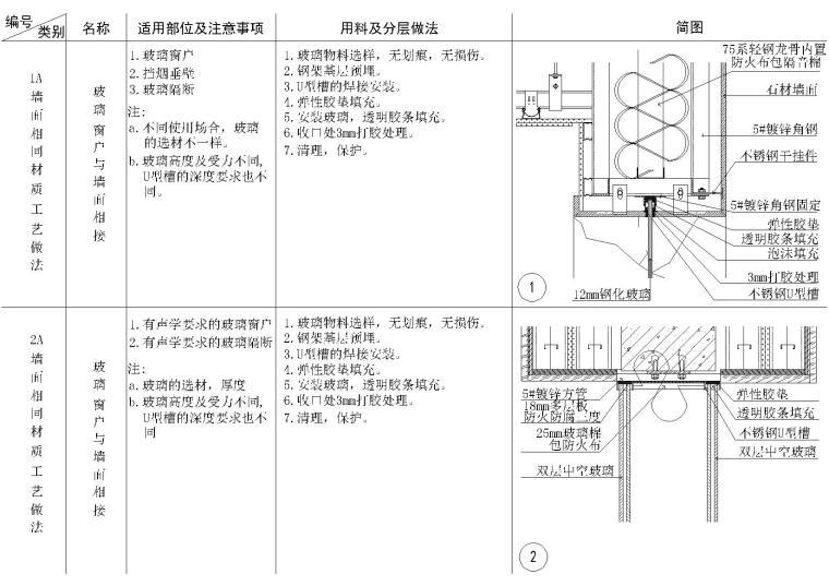 多种材料拼接,各种门类及其他节点