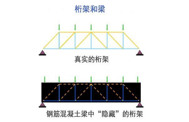 基于拉压杆模型的混凝土构件计算方法介绍