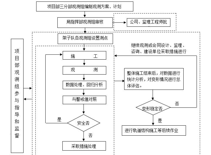 中国中铁沉降变形观测作业指导书附表丰富