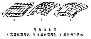 网架结构可以分为哪几种及性能特点