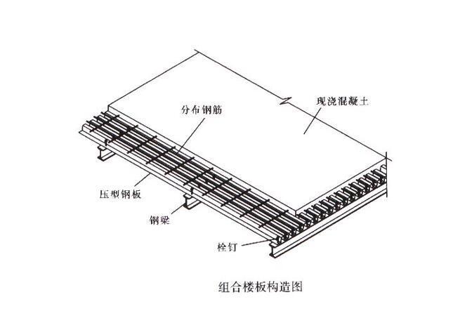压型钢板与混凝土组合板PPT
