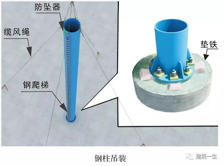 钢结构、网架、索膜结构施工工艺解析!