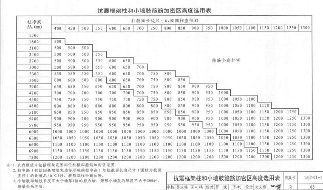 学透16G-101图集构造,超实用!_12