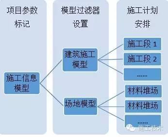 基于BIM技术的施工工作面划分技巧_5