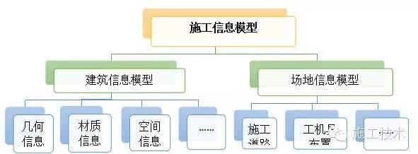 基于BIM技术的施工工作面划分技巧_3