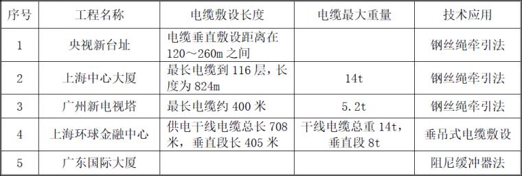 超高层建筑的竖井电缆是怎么敷设上去的?