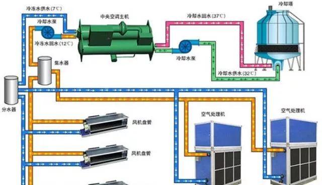 全面解读通风与空调工程施工全过程_24