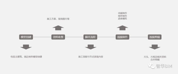BIM施工工艺模拟是什么?