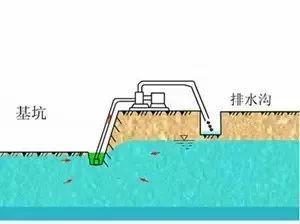 基坑深井降水的六种方式,你知道怎么选用吗