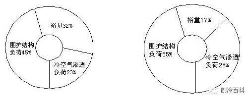 空调工程冷负荷概算法
