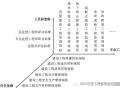 建设工程监理工作标准体系