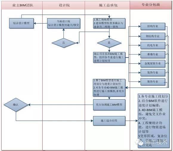 基于BIM技术的施工工作面划分技巧_6