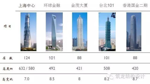 超强总结:超高层建筑关键构件与节点设计