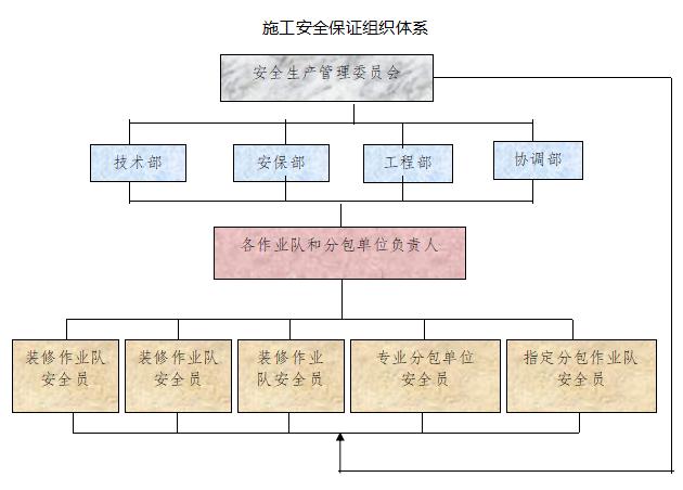 北京地铁九号线六里桥东车站精装修施工方案