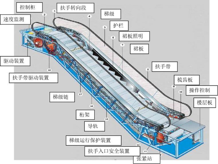 地铁车站自动扶梯电梯相关知识培训讲义PPT