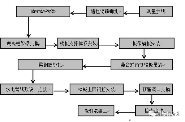 纯干货!叠合楼板及预制楼梯施工和成本分析_1