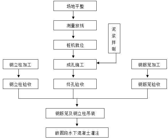 钢立柱施工工艺流程图