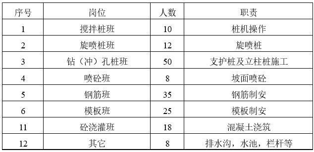 生产人员一览表