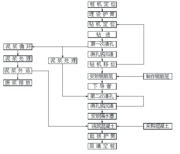 钻、冲孔桩施工工艺流程图