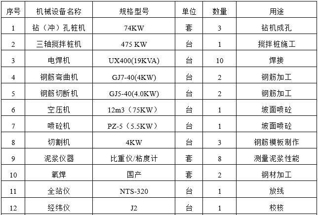 主要施工机械仪器需求计划表