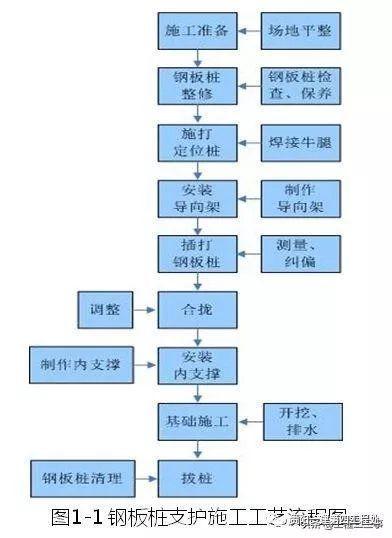 深基坑支护工程施工工艺标准化手册