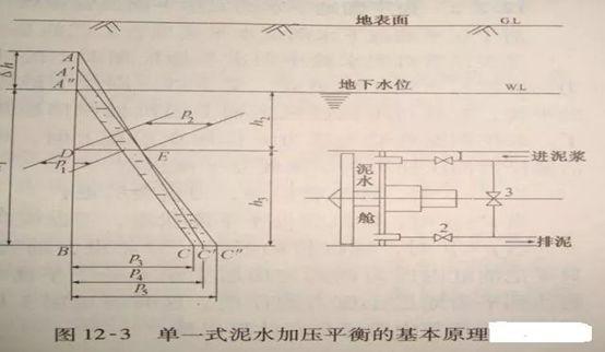 顶管施工工法工艺选择及施工技术