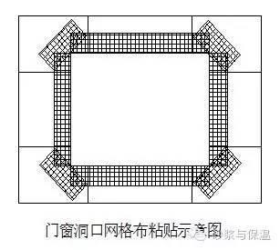 外墙保温施工技术交底(标准版)
