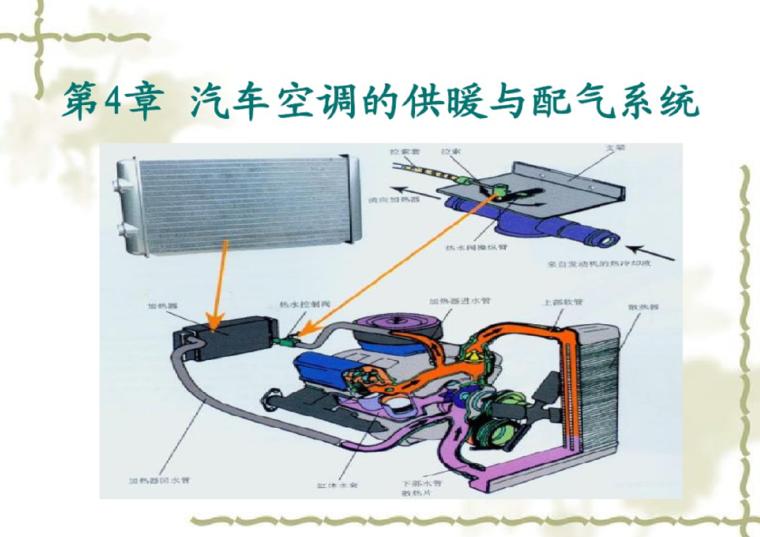 汽车空调的供暖与通风系统
