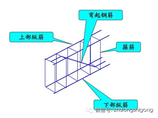 [造价干货]终于找到啦!钢筋三维立体图解_8