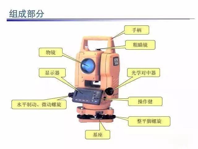 [干货]全站仪使用教程图文详解,新手必备