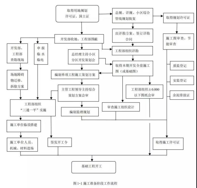 精选干货|恒大全套工程开发工程管理手册